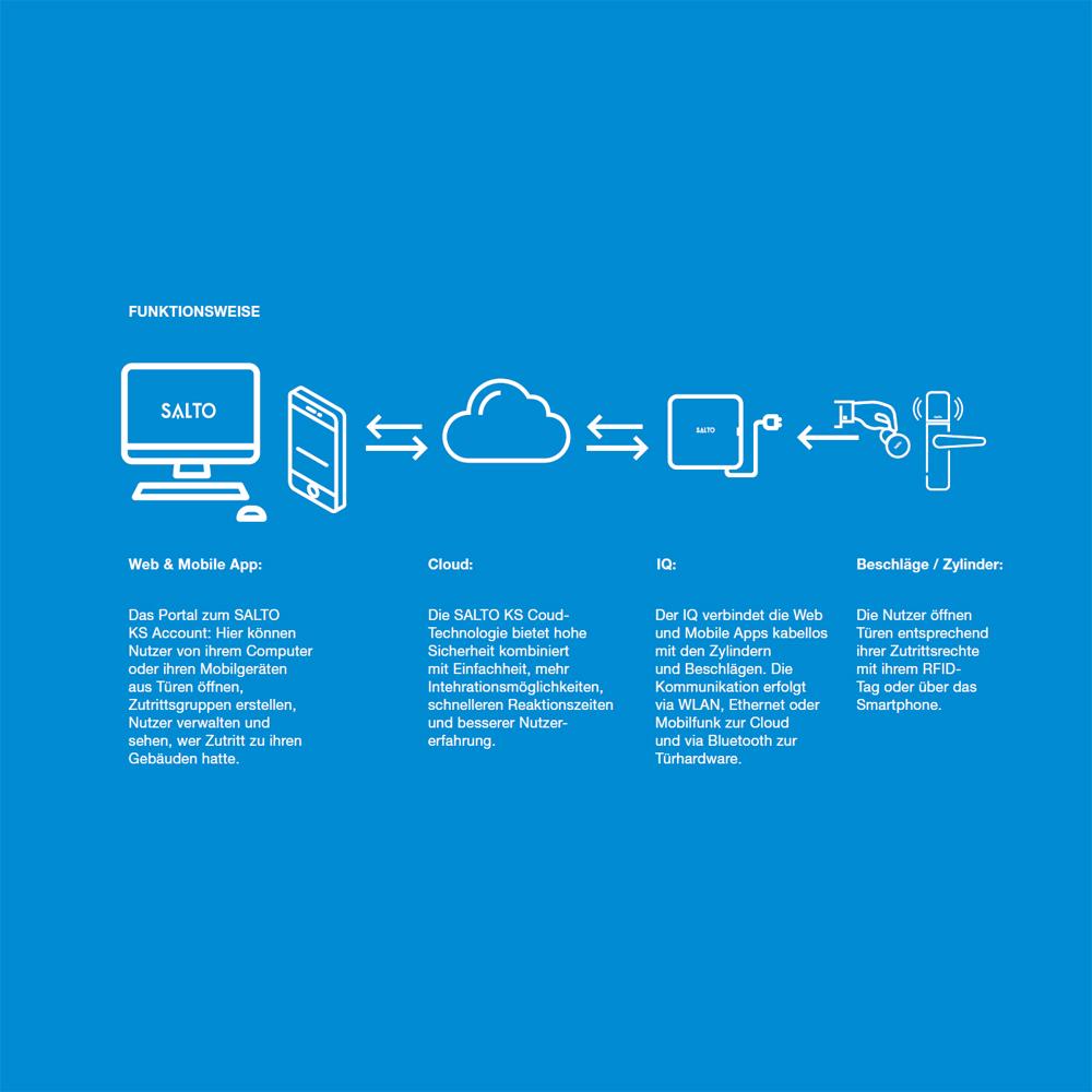 SALTO - Wireless-Repeater SALTO BLUEnet
