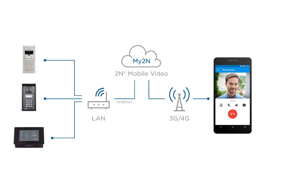 2N - My2N Device Credit | Digital Key World