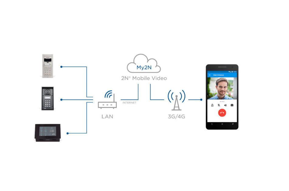 2N - My2N Device Credit 1 Year | Digital Key World